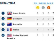 The medals table looking strong going into the weekend @GBRowingTeam #WRChamps #RoadToRio2016
