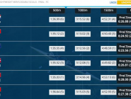 #WRChamps LM2x C Final A win for the double and a ranking of 13th.  http://t.co/74GzjXWYyD