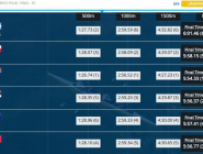 #WRChamps M4- C Final A really close race with all the crews battling to the last. NZL finish 4th  http://t.co/VPTyvFwocD