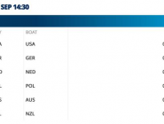 #WRChamps W4x A Final - NZL finish 6th  http://t.co/XjLLOchPEb