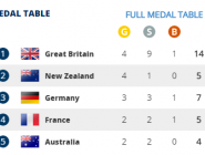 The medal table after another successful day on the water - Bring on tomorrow! #WRChamps  http://t.co/X27IIXTUoS