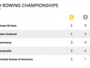 #WRChamps Medal Table  http://t.co/WkexCrOcV3