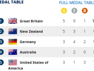 RT @BritishRowing: The final medal table #WRChamps #RoadToRio2016 #WeAreBritishRowing  http://t.co/4WtLOLDv58